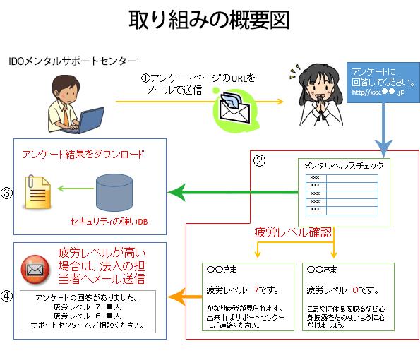 取り組みの概要図